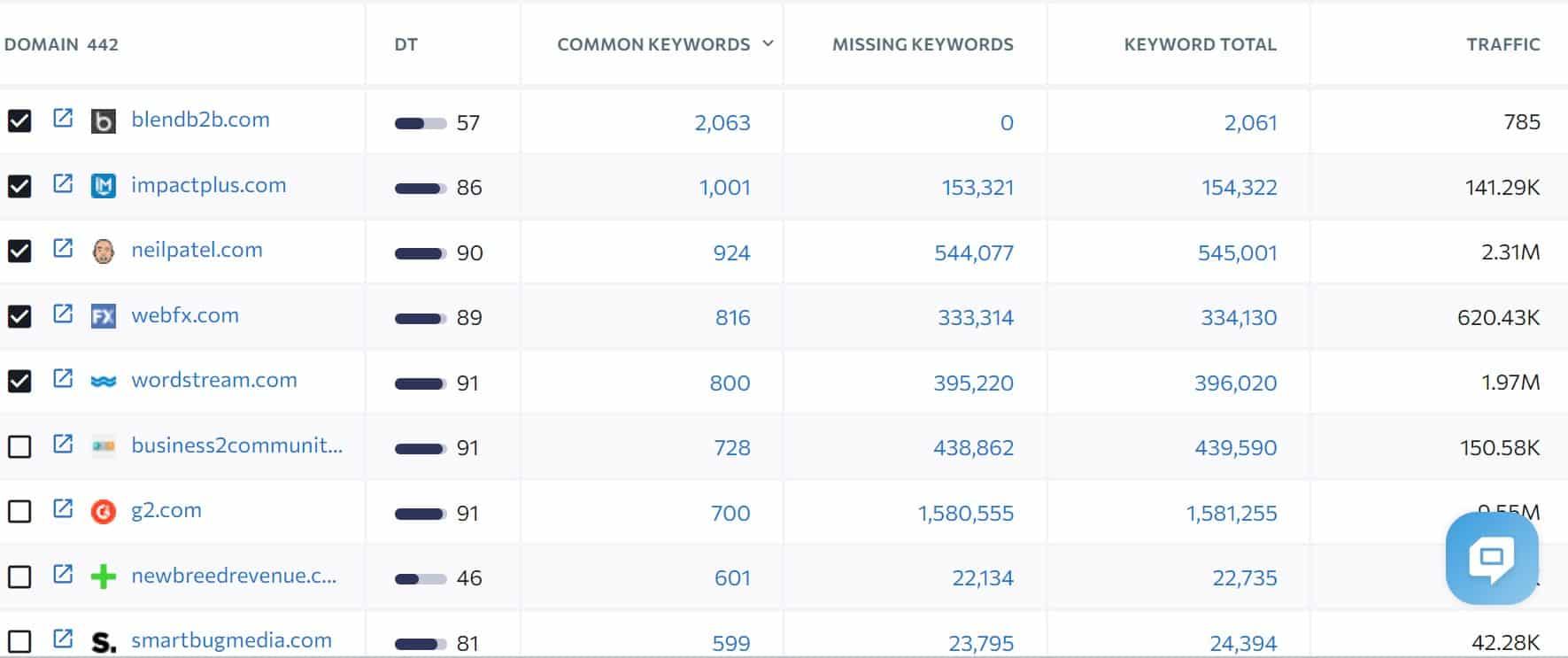 content gap analysis guest blogging