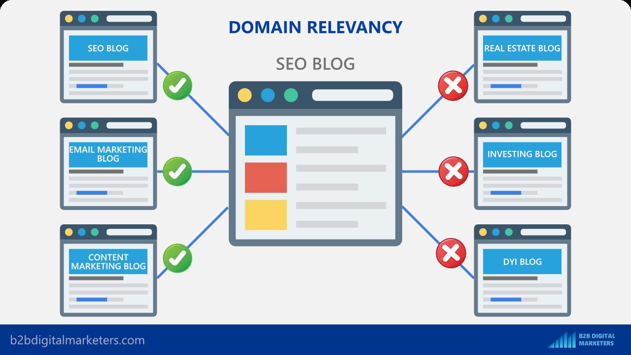 domain relevancy in guest posting