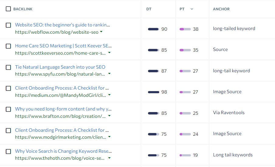 domains linking to my competitor url for my targeted keyword