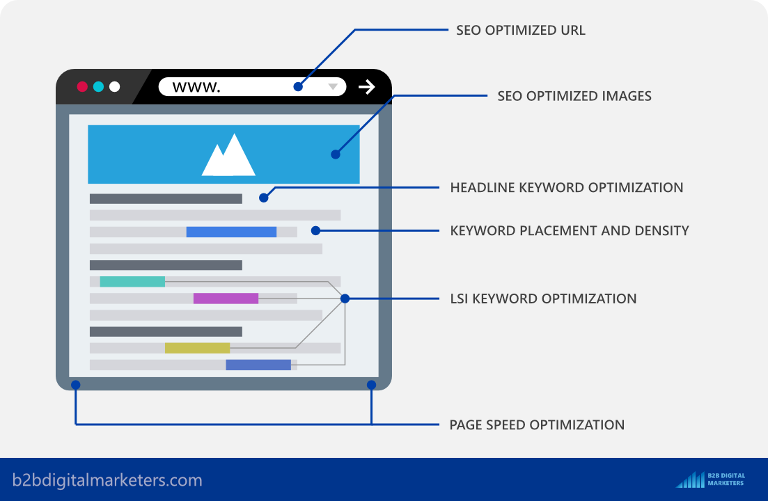 first write article then optimize for SEO