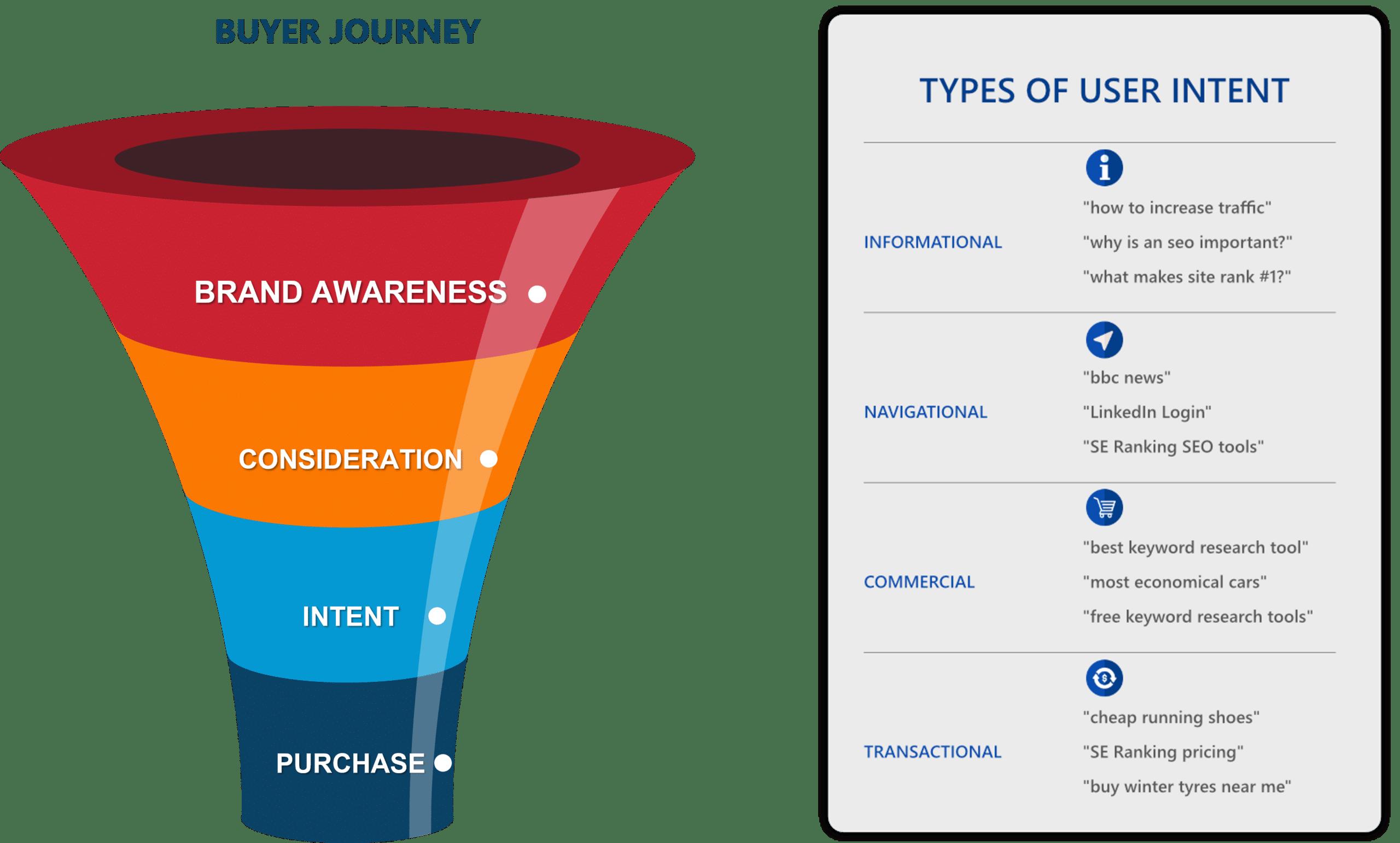 havig keywords across all stages of buyer journey