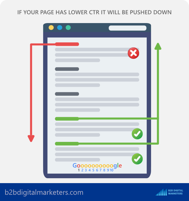 having bad ctr will influence your ranking in serps