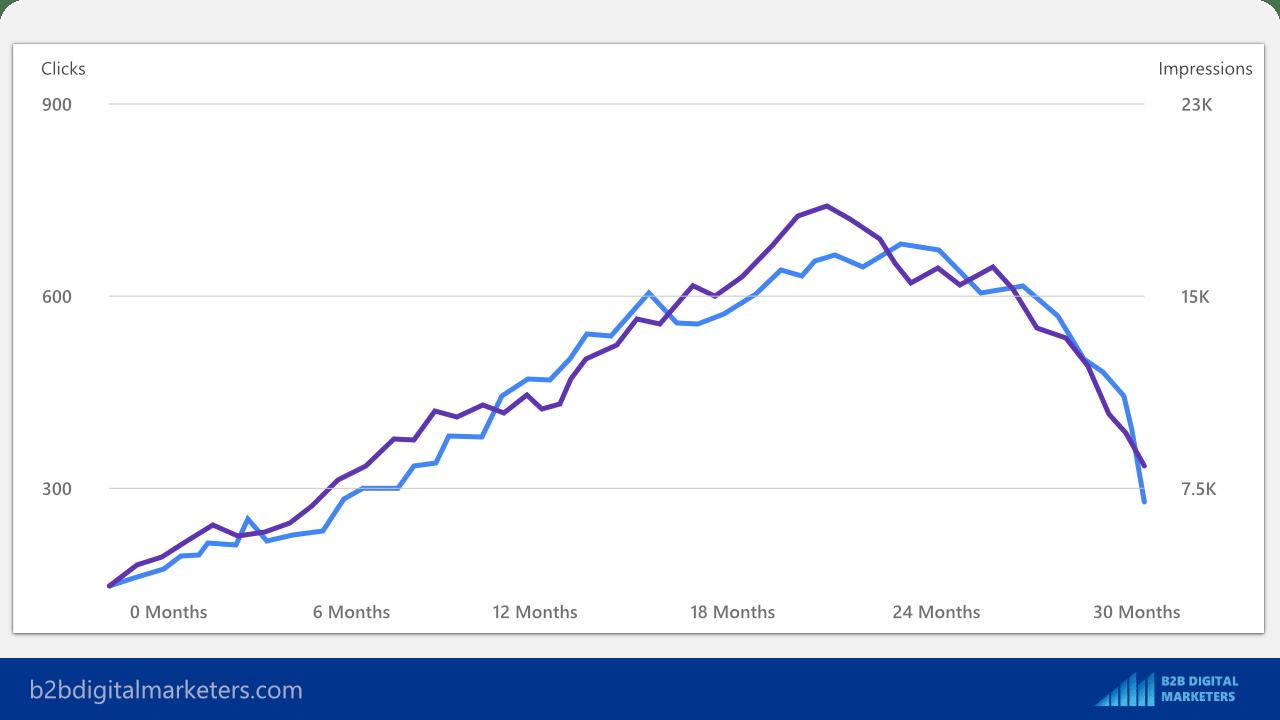 historical optimization of old blog posts for blog seo