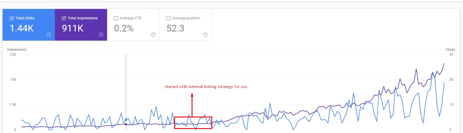 internal linking strategy for white hat seo improved my search visibility and traffic
