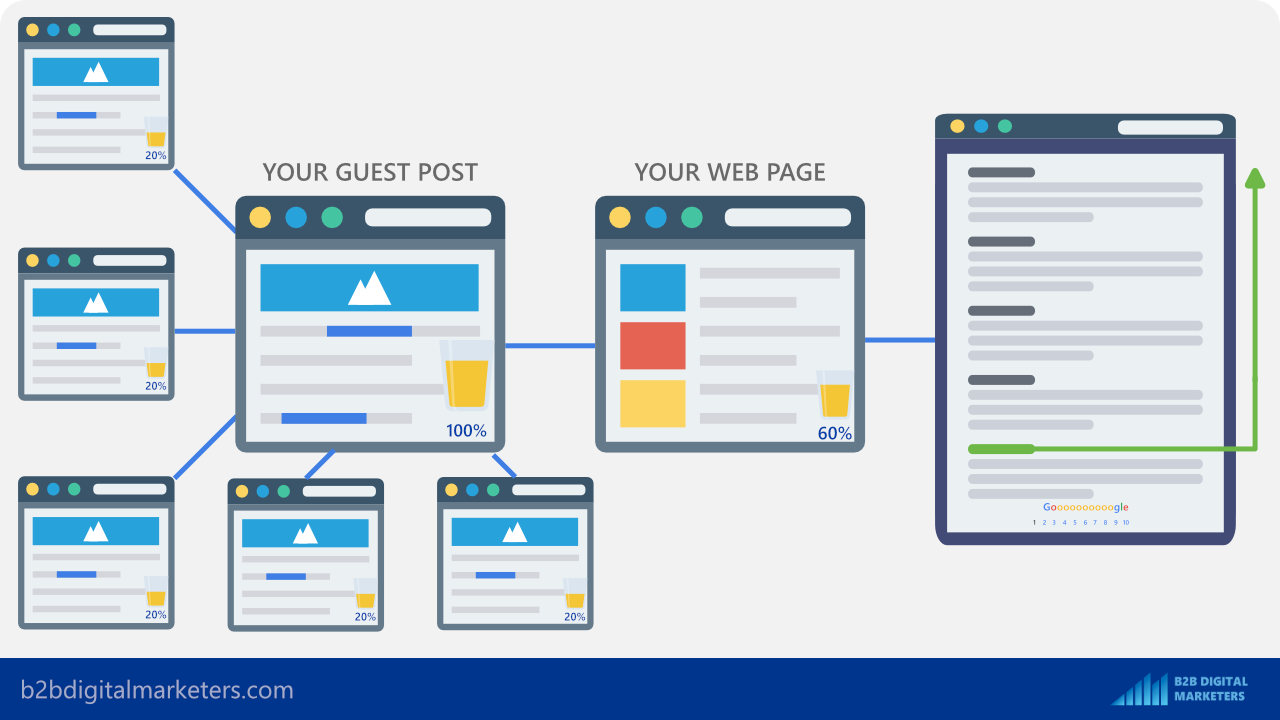 internal links for your guest post