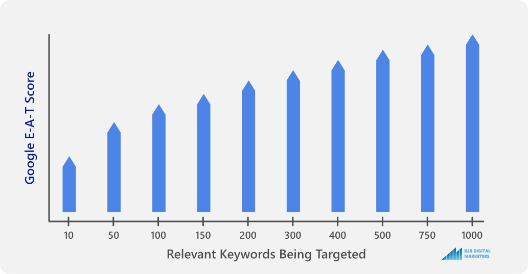 keyword research improves google e-a-t score