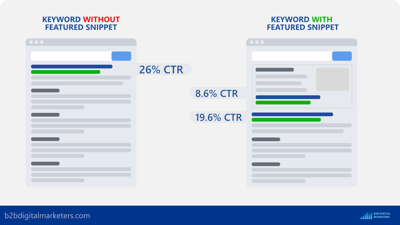 keywords with and without featured snippet organic ctr
