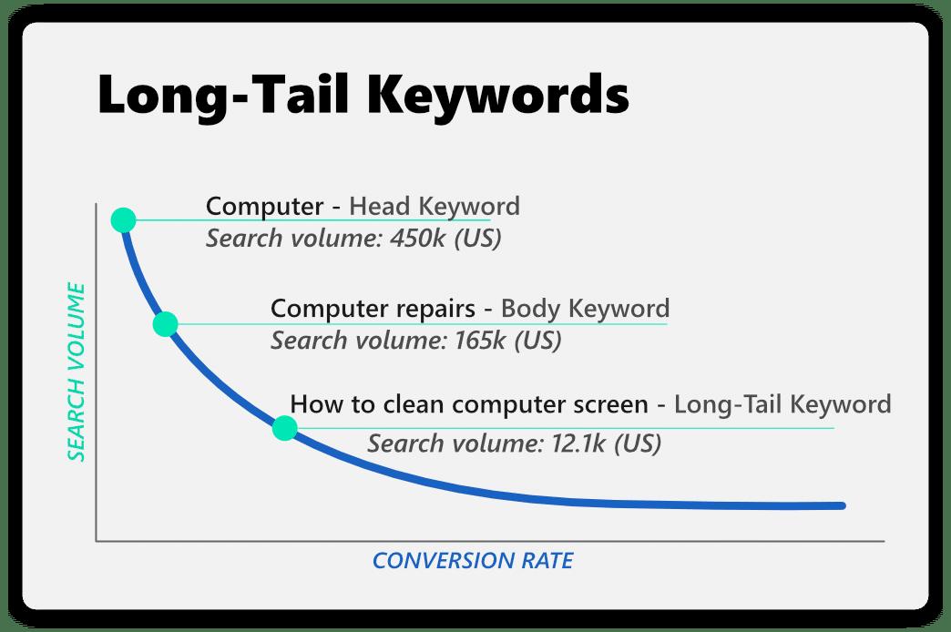 long-tail keywords for blog seo