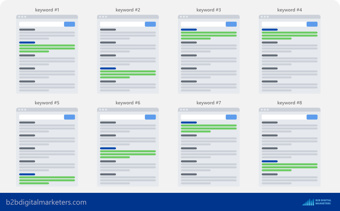 owning topic by using topic clusters for blog seo