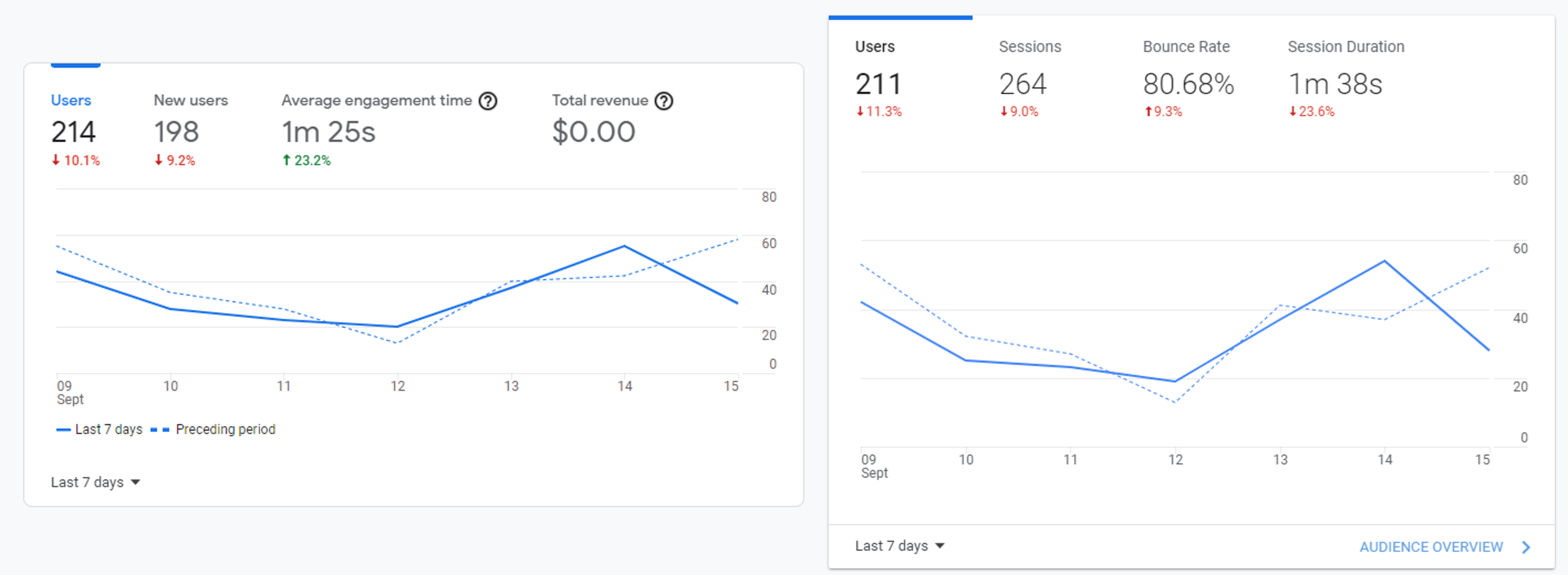 page on time or session duration or engagement time analytics
