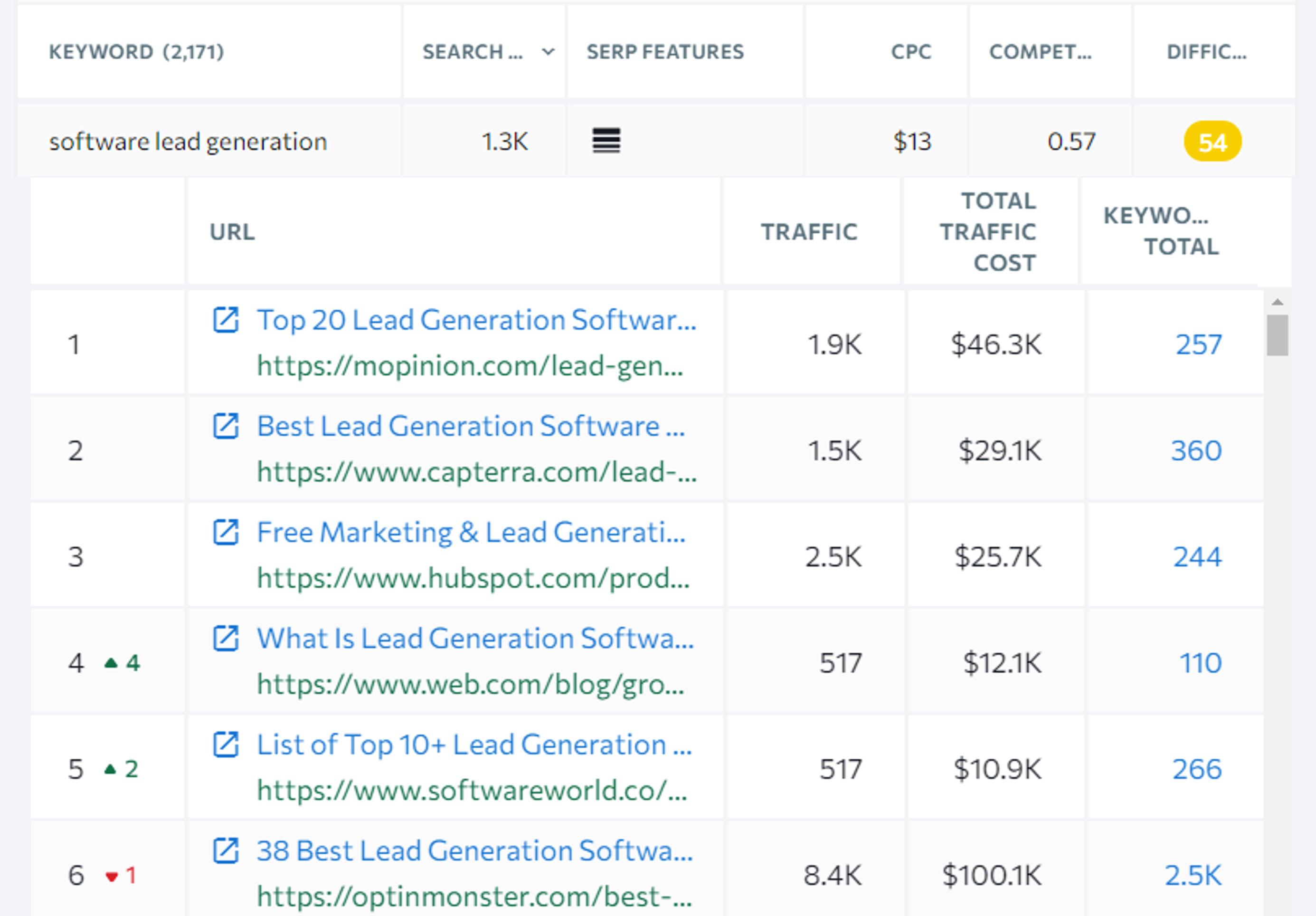 profitable keyword with keyword modifiers in title tag example