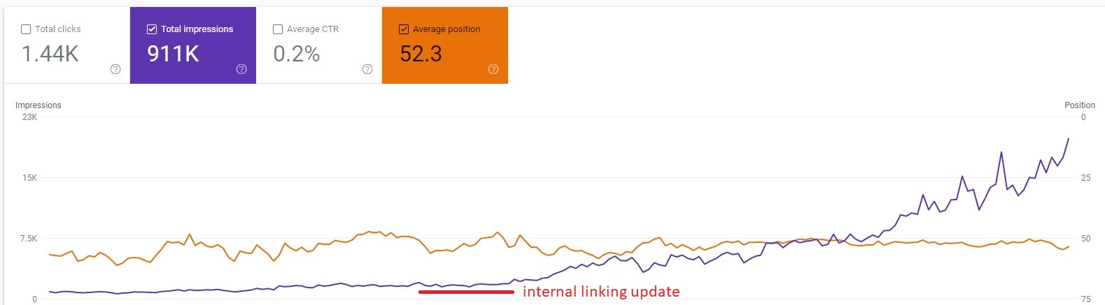 ranking more stable with internal linking
