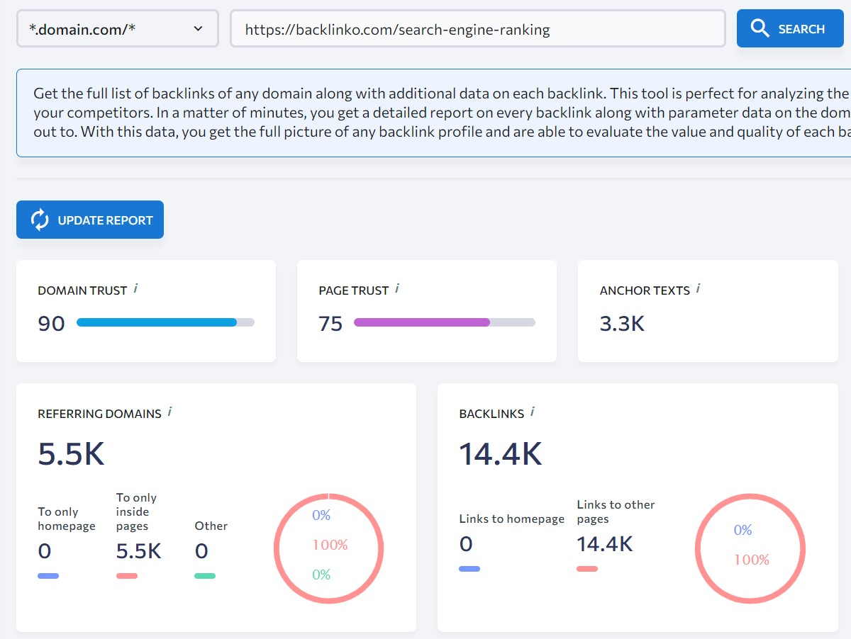 research and study publication by backlinko for link building