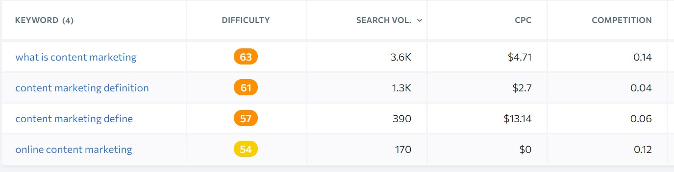 selecting main keyword and supporiting keywords with search intent for blog post seo
