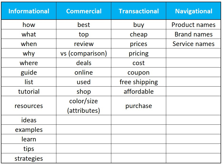 table of keyword modifiers that typically indicate the search intent.png