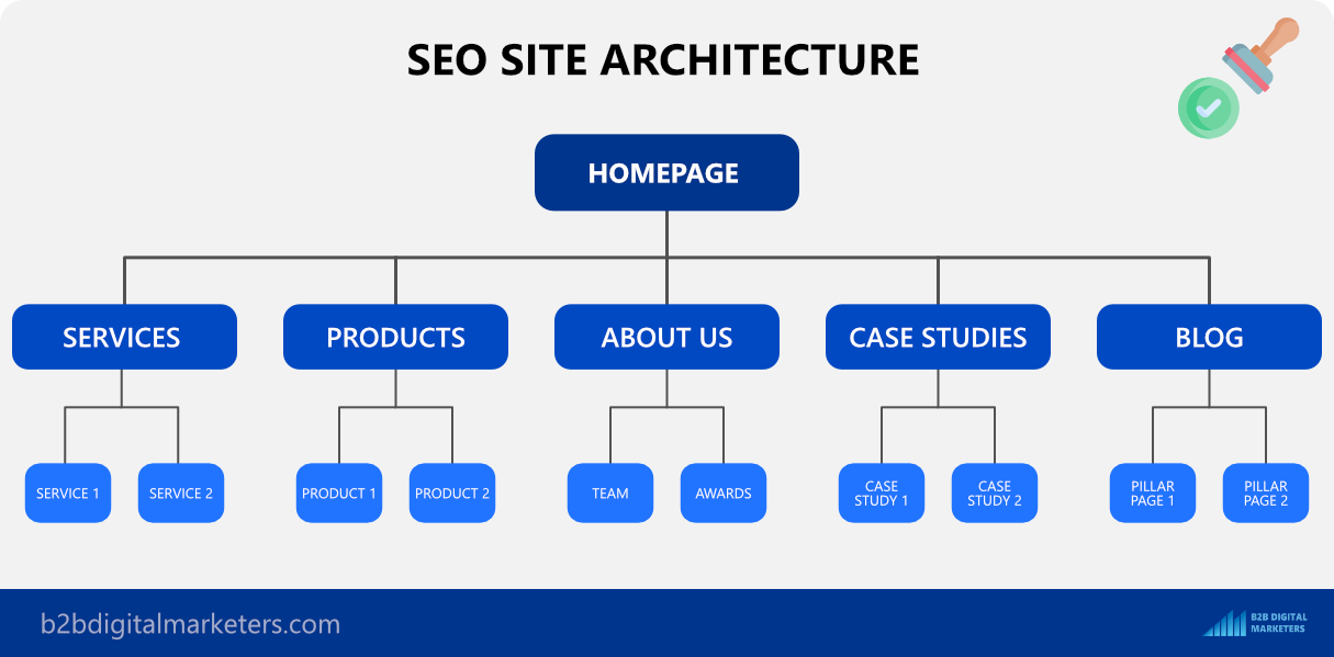 white hat seo site architecture for users