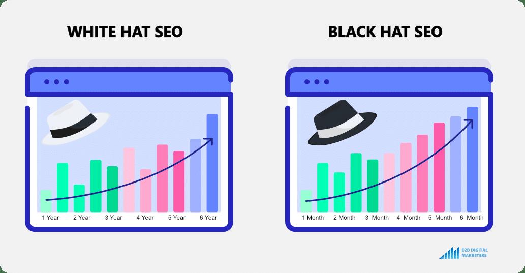 white hat seo takes long black hat seo takes short
